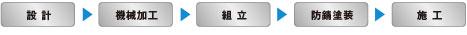 設計フロー:設計→機械加工→組立→防錆塗装→施工